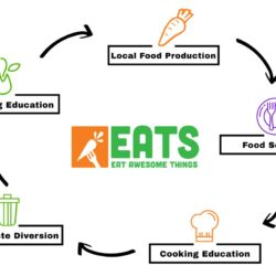 EATS Park City - Food Cycle - Earth Day