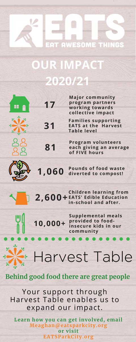 EATS Park City 2020 - 2021 Impact