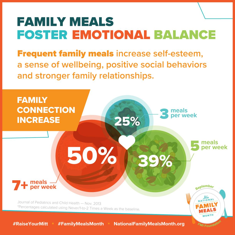 family-meals-emotional-balance